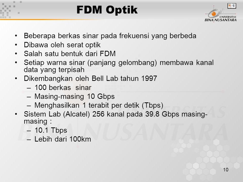 FDM Optik Beberapa berkas sinar pada frekuensi yang berbeda