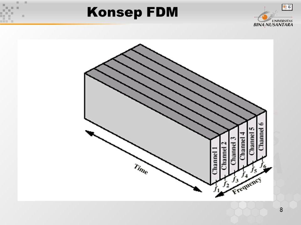 Konsep FDM