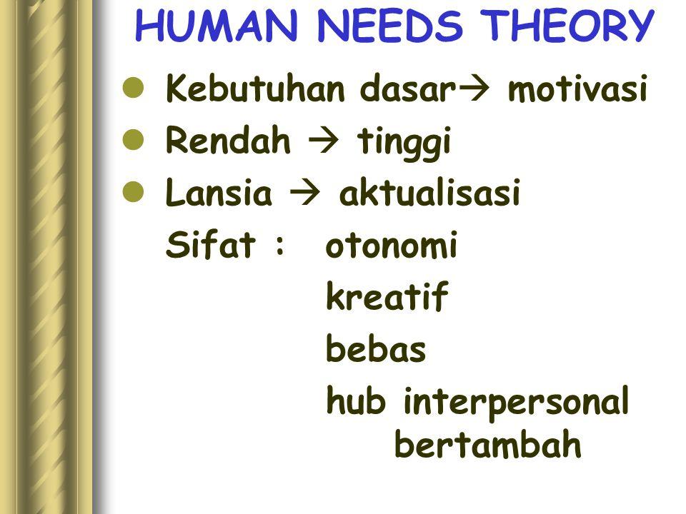 HUMAN NEEDS THEORY Kebutuhan dasar motivasi Rendah  tinggi