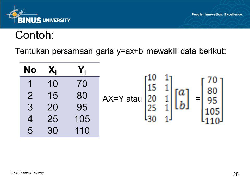 Contoh: Tentukan persamaan garis y=ax+b mewakili data berikut: AX=Y atau . = No. Xi. Yi. 1 2 3 4 5.