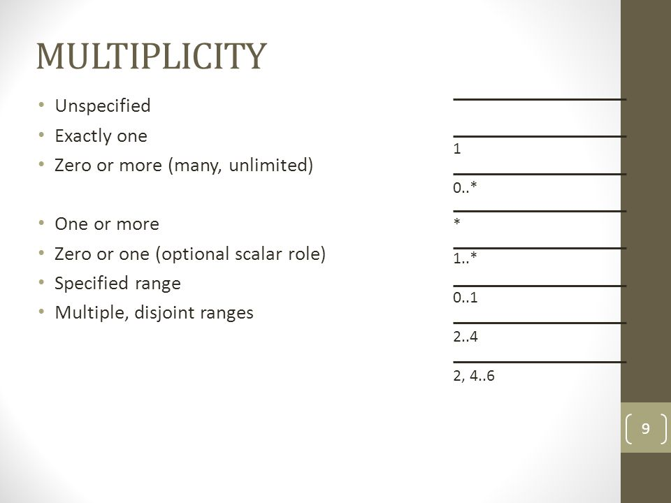 MULTIPLICITY Unspecified Exactly one Zero or more (many, unlimited)
