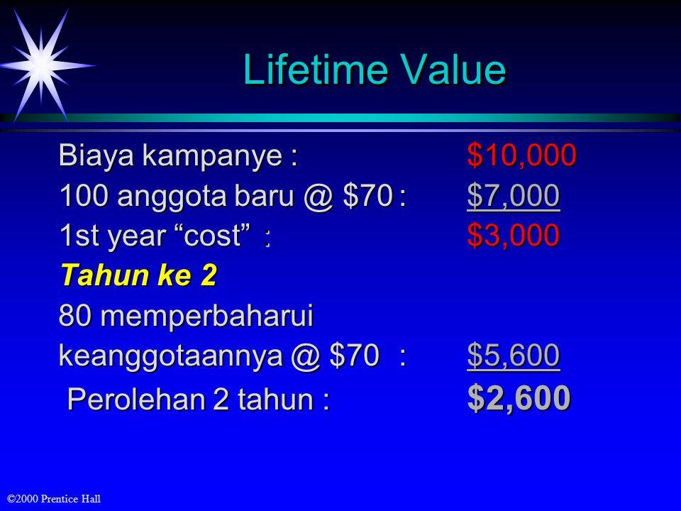 Lifetime Value Biaya kampanye : $10,000