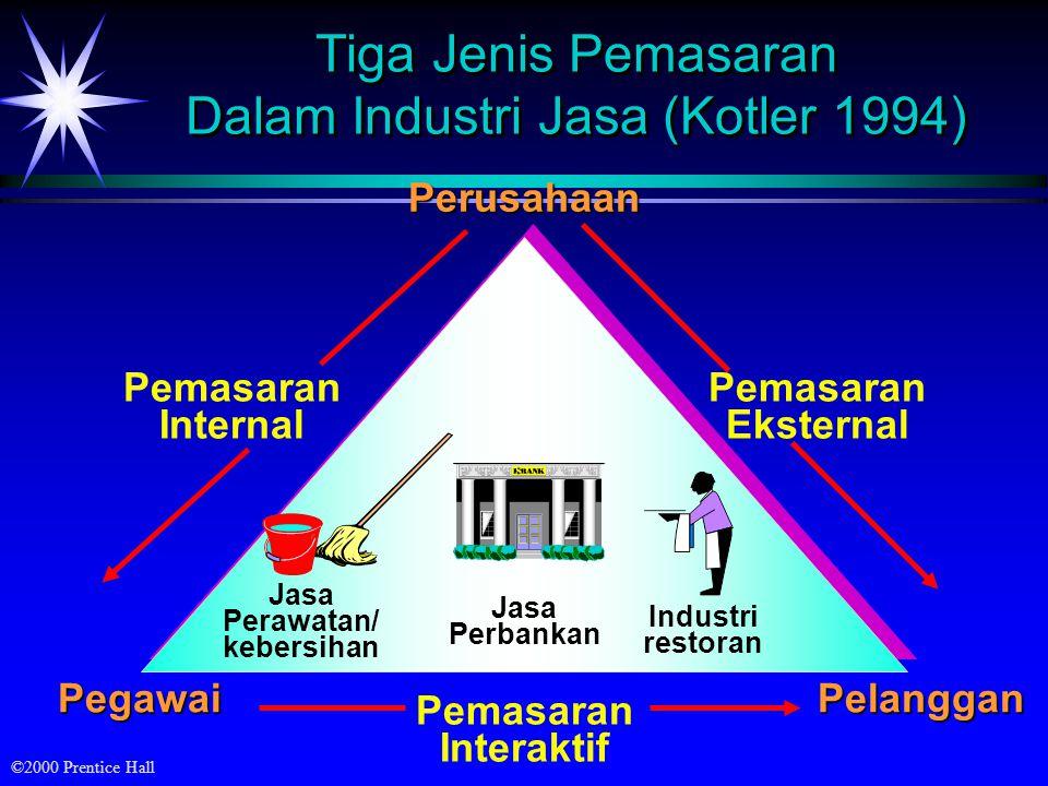 Tiga Jenis Pemasaran Dalam Industri Jasa (Kotler 1994)