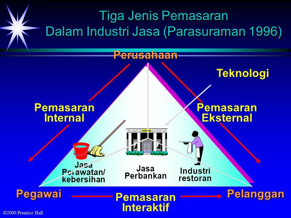 Tiga Jenis Pemasaran Dalam Industri Jasa (Parasuraman 1996)