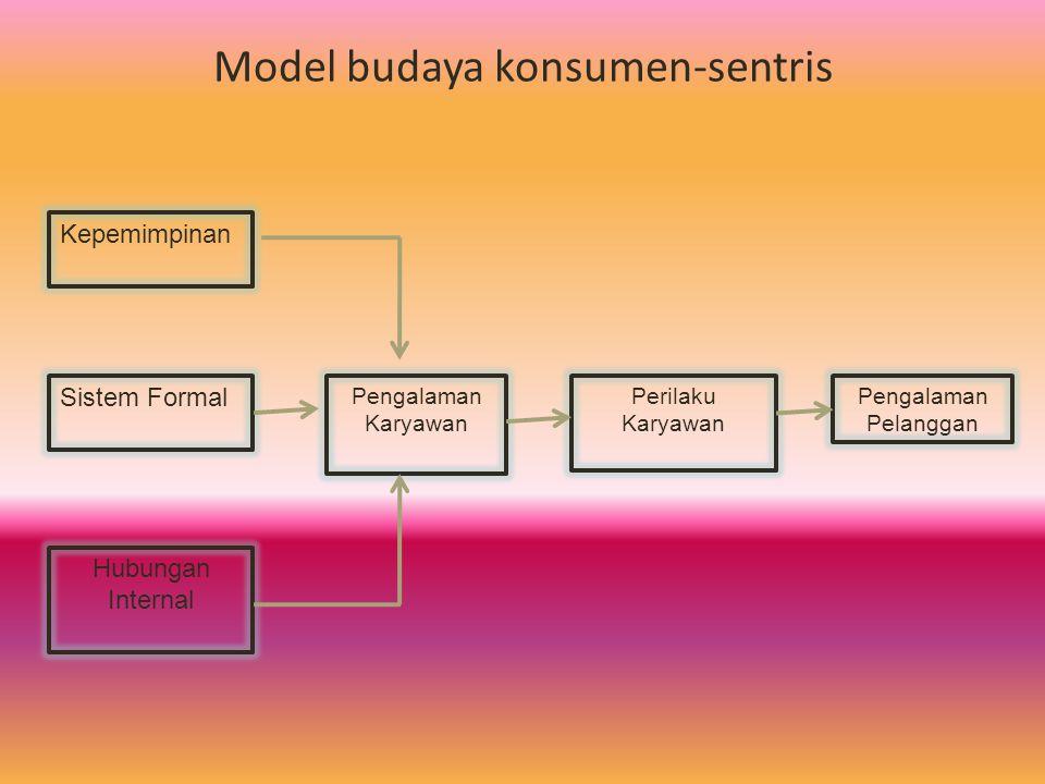 Model budaya konsumen-sentris