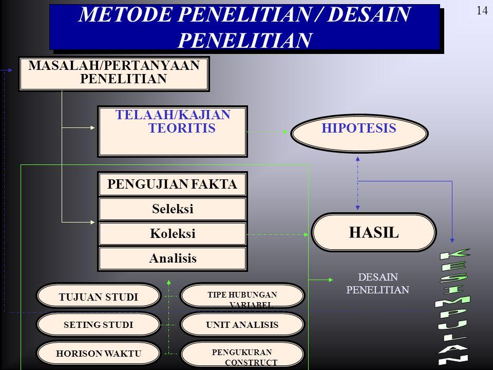 METODE PENELITIAN / DESAIN PENELITIAN