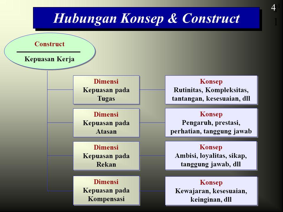 Hubungan Konsep & Construct