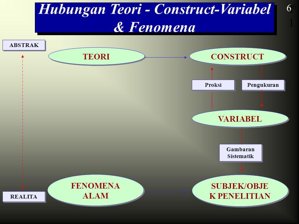 Hubungan Teori - Construct-Variabel & Fenomena SUBJEK/OBJEK PENELITIAN
