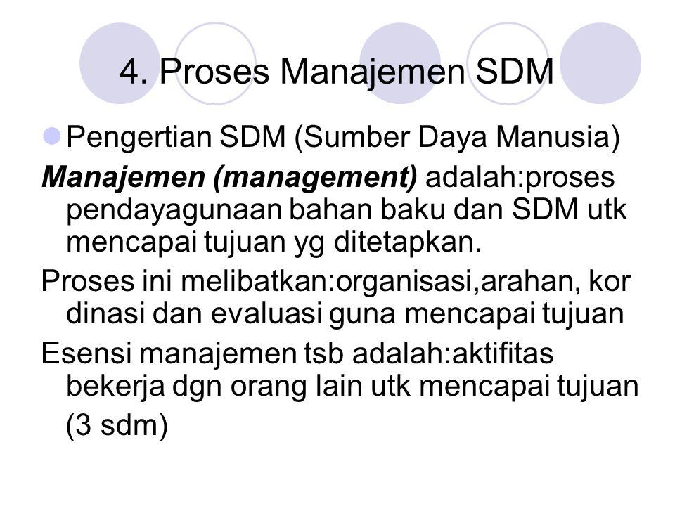 4. Proses Manajemen SDM Pengertian SDM (Sumber Daya Manusia)
