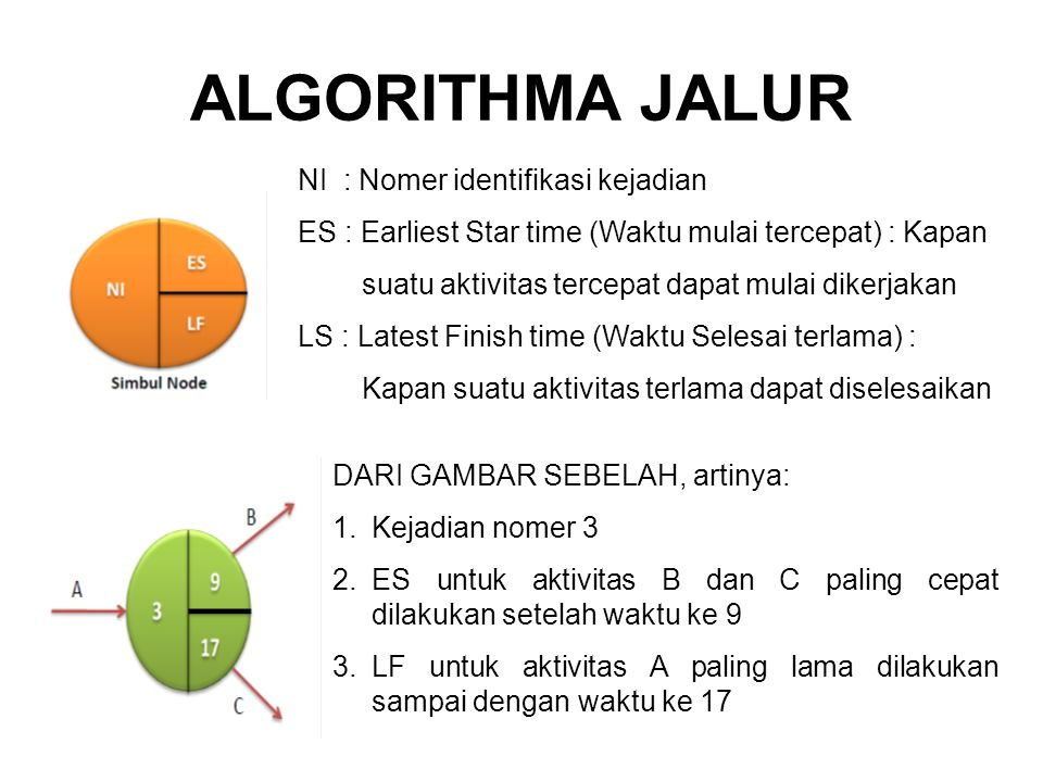 ALGORITHMA JALUR NI : Nomer identifikasi kejadian