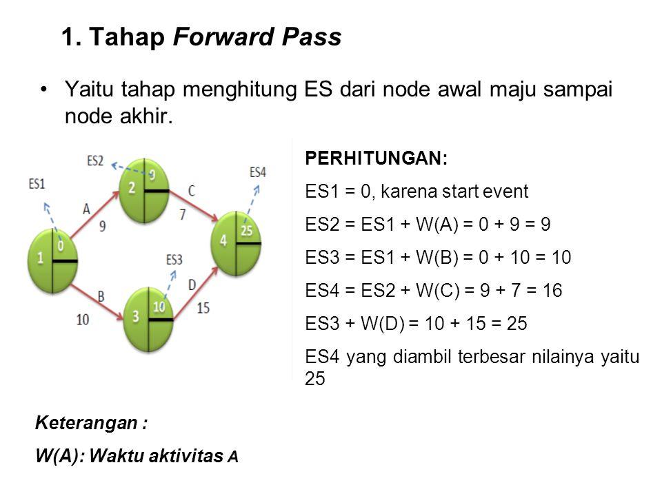 1. Tahap Forward Pass Yaitu tahap menghitung ES dari node awal maju sampai node akhir. PERHITUNGAN: