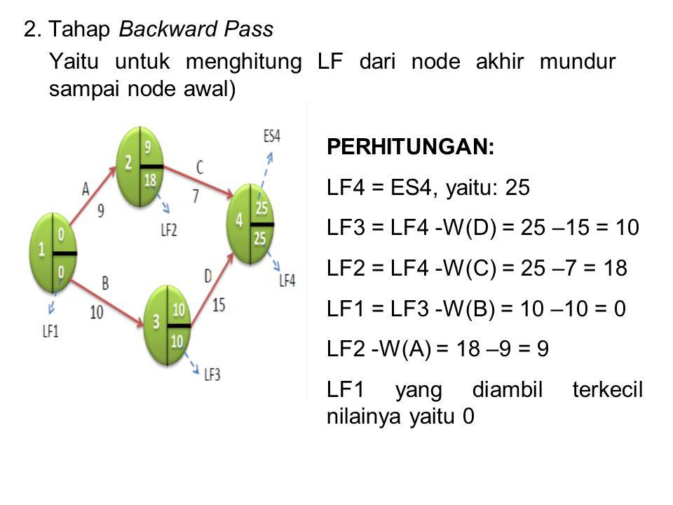 2. Tahap Backward Pass Yaitu untuk menghitung LF dari node akhir mundur sampai node awal) PERHITUNGAN:
