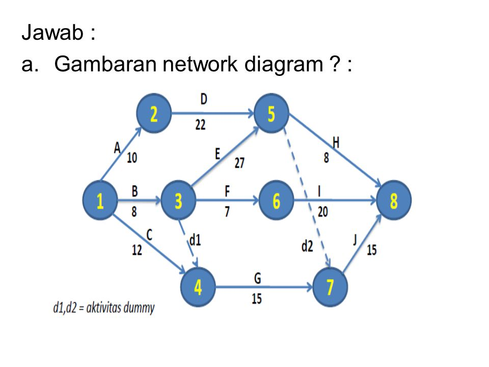Jawab : Gambaran network diagram :
