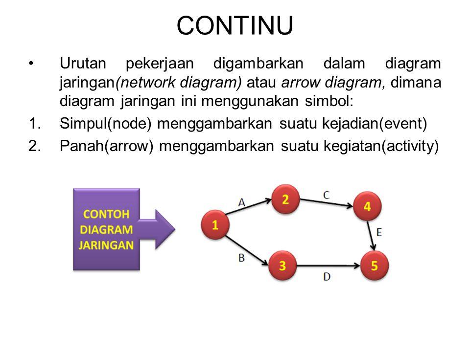 CONTINU Urutan pekerjaan digambarkan dalam diagram jaringan(network diagram) atau arrow diagram, dimana diagram jaringan ini menggunakan simbol: