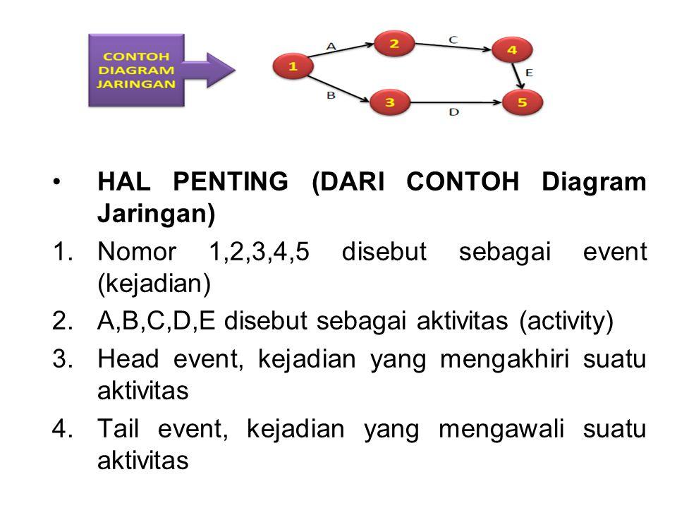 HAL PENTING (DARI CONTOH Diagram Jaringan)