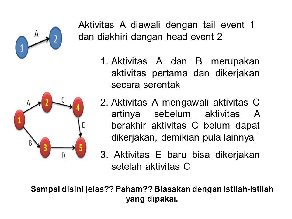 3. Aktivitas E baru bisa dikerjakan setelah aktivitas C
