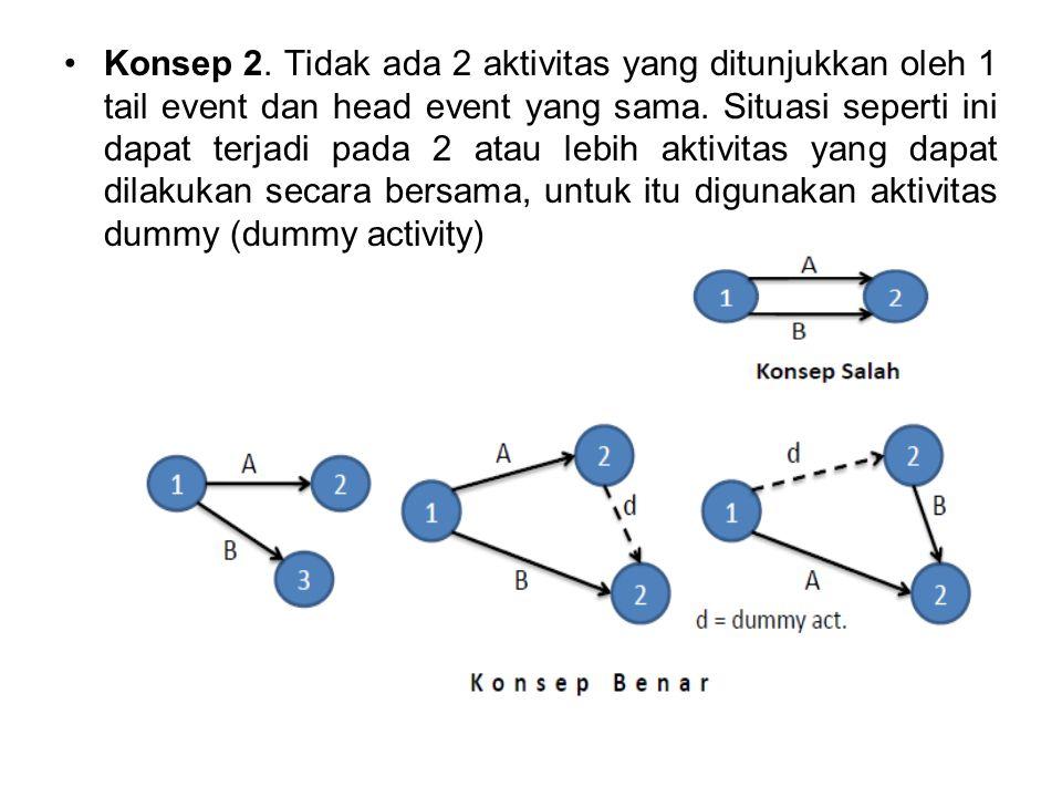 Konsep 2. Tidak ada 2 aktivitas yang ditunjukkan oleh 1 tail event dan head event yang sama.