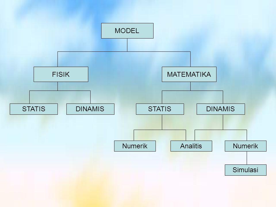 MODEL FISIK MATEMATIKA STATIS DINAMIS STATIS DINAMIS Numerik Analitis Numerik Simulasi