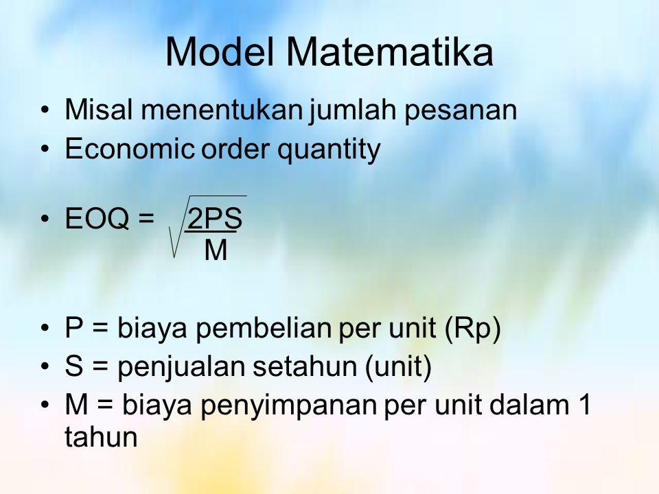 Model Matematika Misal menentukan jumlah pesanan