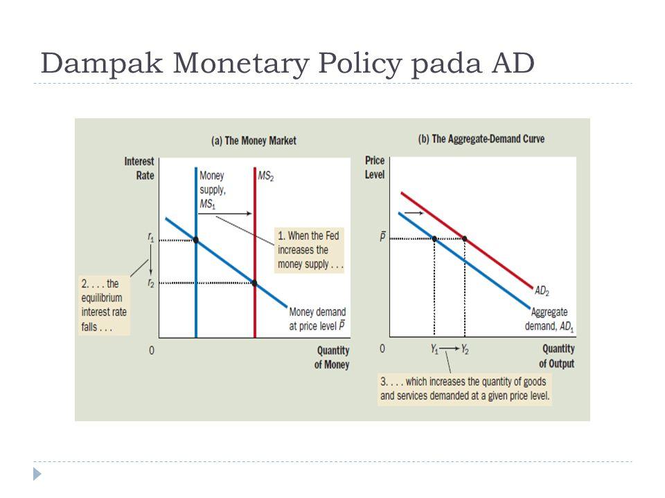 Dampak Monetary Policy pada AD