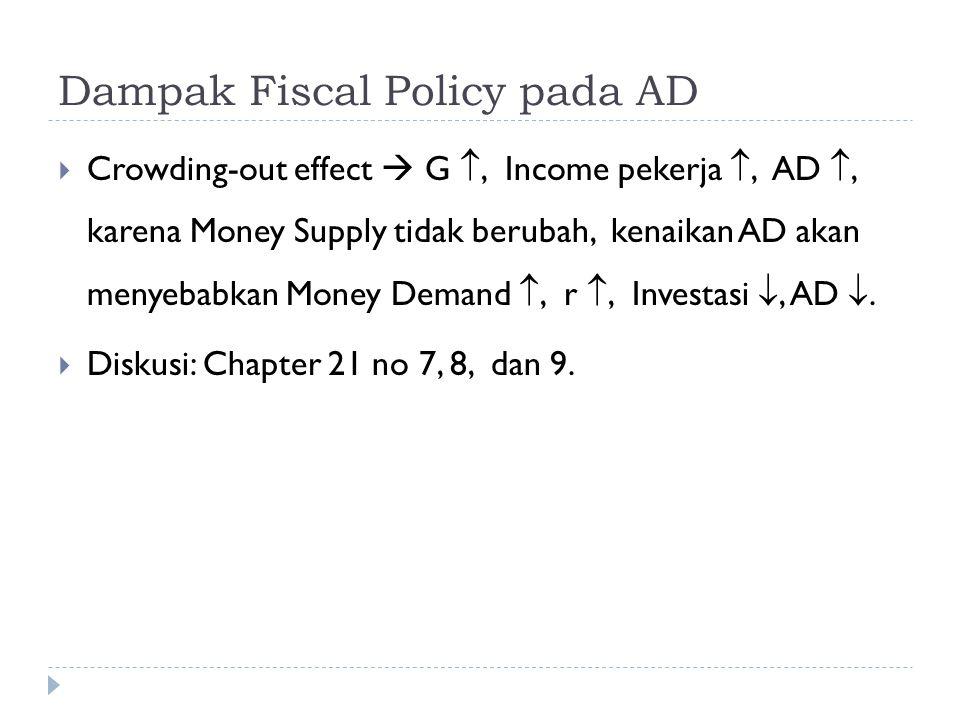 Dampak Fiscal Policy pada AD