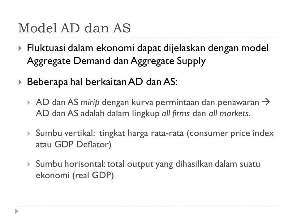 Model AD dan AS Fluktuasi dalam ekonomi dapat dijelaskan dengan model Aggregate Demand dan Aggregate Supply.