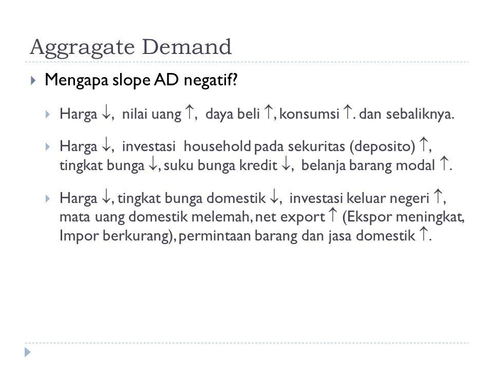Aggragate Demand Mengapa slope AD negatif