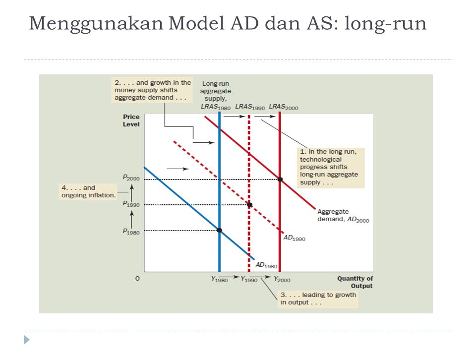Menggunakan Model AD dan AS: long-run