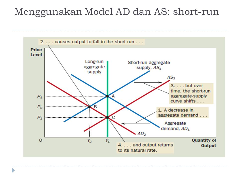 Menggunakan Model AD dan AS: short-run