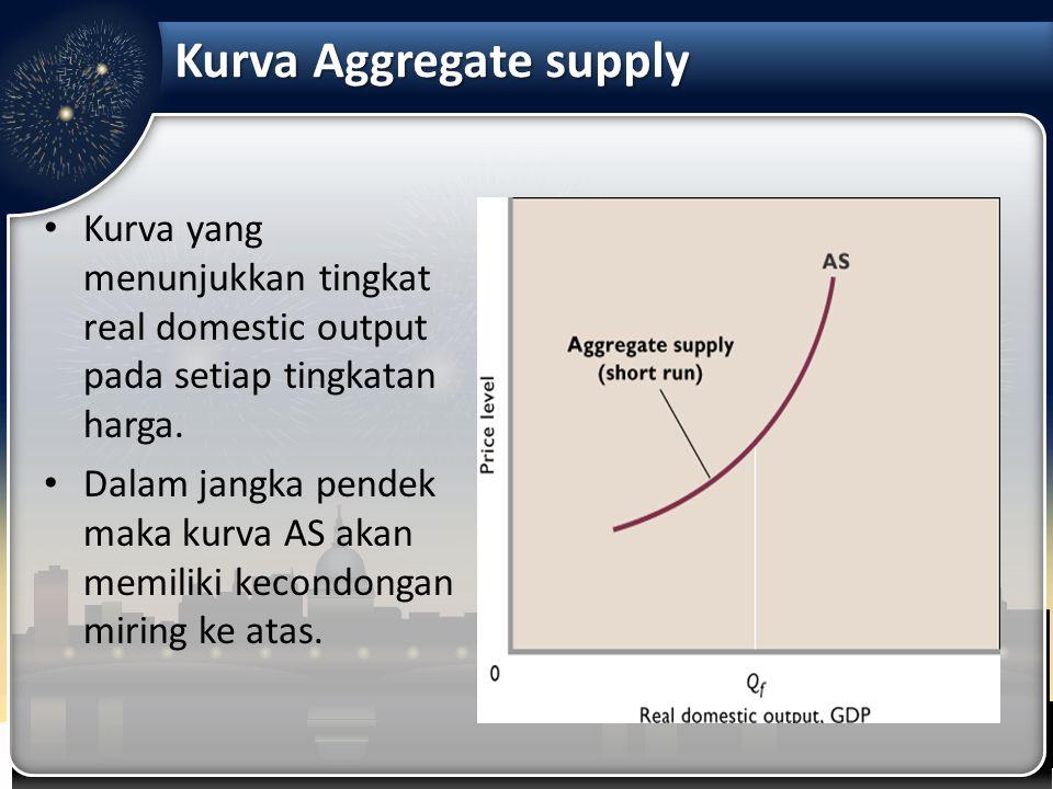 Kurva Aggregate supply