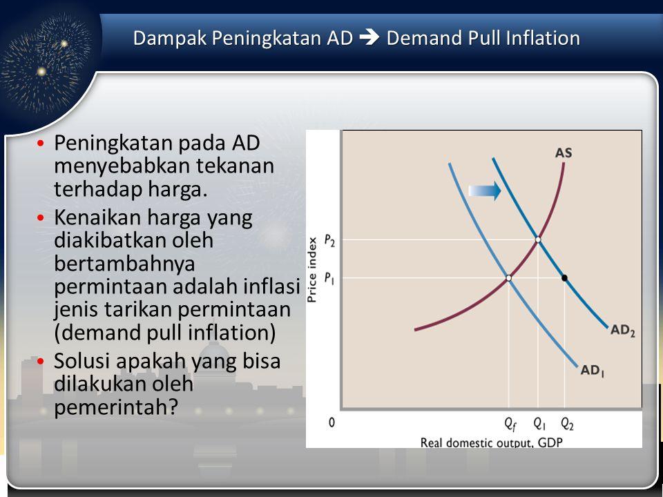Dampak Peningkatan AD  Demand Pull Inflation