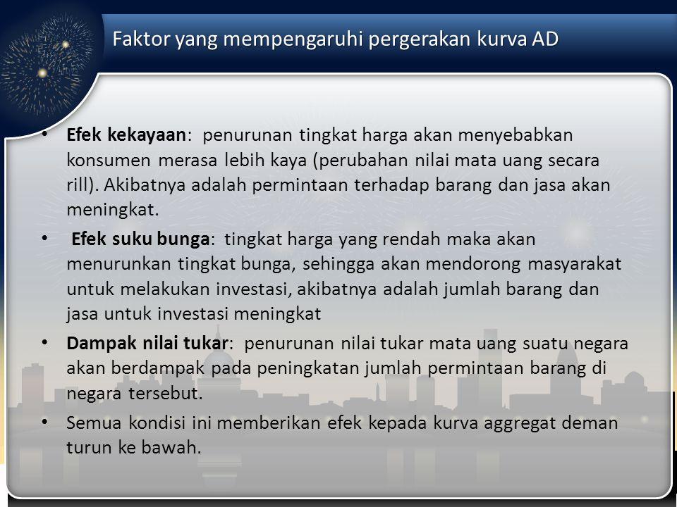 Faktor yang mempengaruhi pergerakan kurva AD