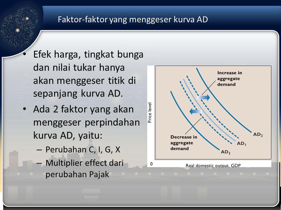 Faktor-faktor yang menggeser kurva AD