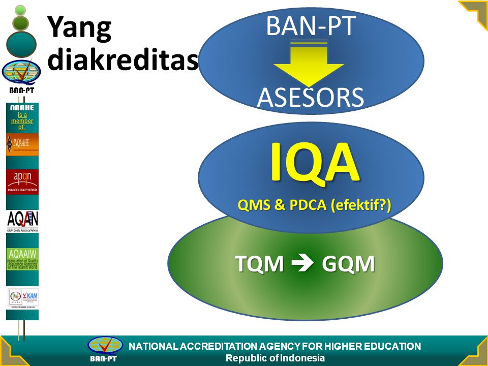 BAN-PT ASESORS Yang diakreditasi IQA QMS & PDCA (efektif ) TQM  GQM