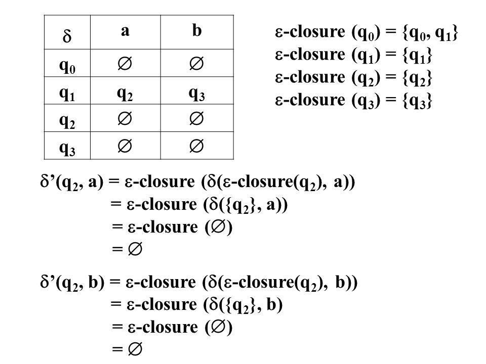  a. b. q0.  q1. q2. q3. -closure (q0) = {q0, q1} -closure (q1) = {q1} -closure (q2) = {q2}