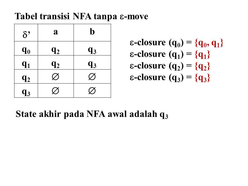 Tabel transisi NFA tanpa -move