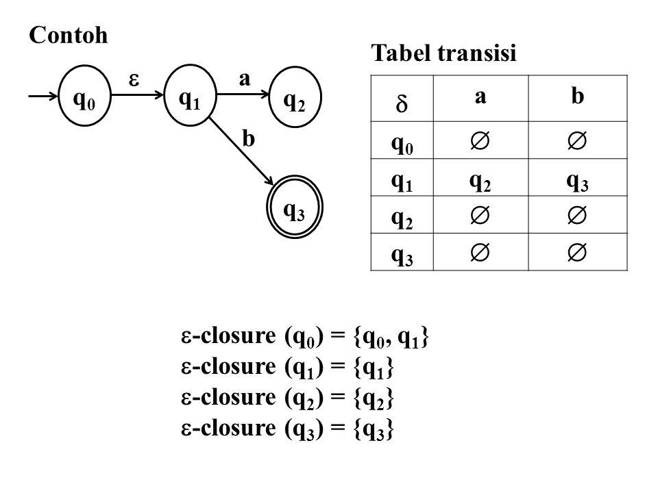Contoh Tabel transisi. q0. q2. q1. q3.  a. b.  a. b. q0.  q1. q2. q3. -closure (q0) = {q0, q1}