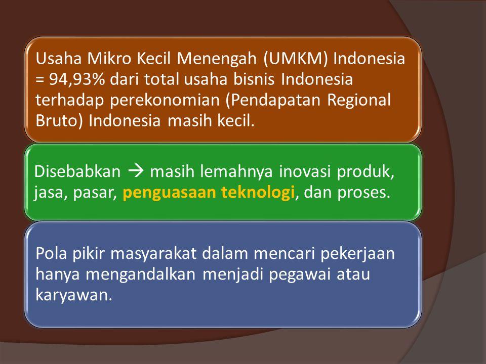 Usaha Mikro Kecil Menengah (UMKM) Indonesia = 94,93% dari total usaha bisnis Indonesia terhadap perekonomian (Pendapatan Regional Bruto) Indonesia masih kecil.