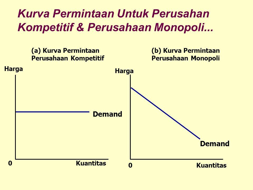 Kurva Permintaan Untuk Perusahan Kompetitif & Perusahaan Monopoli...