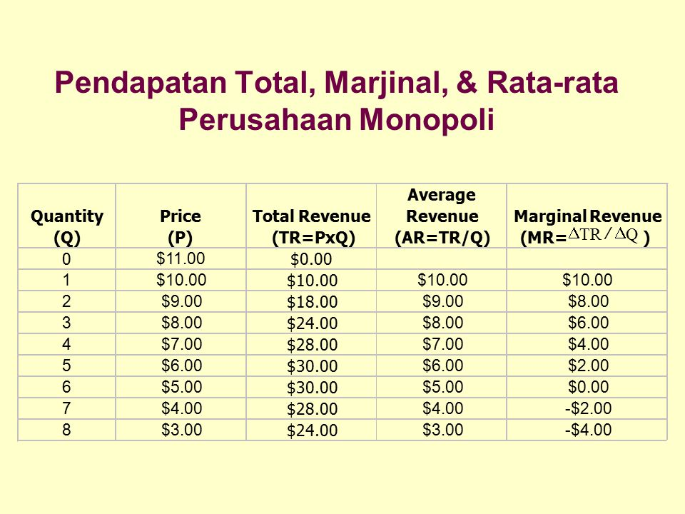 Pendapatan Total, Marjinal, & Rata-rata Perusahaan Monopoli