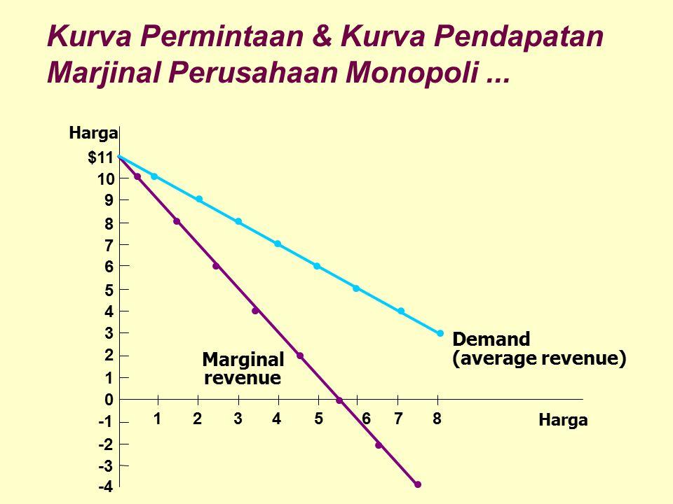 Kurva Permintaan & Kurva Pendapatan Marjinal Perusahaan Monopoli ...