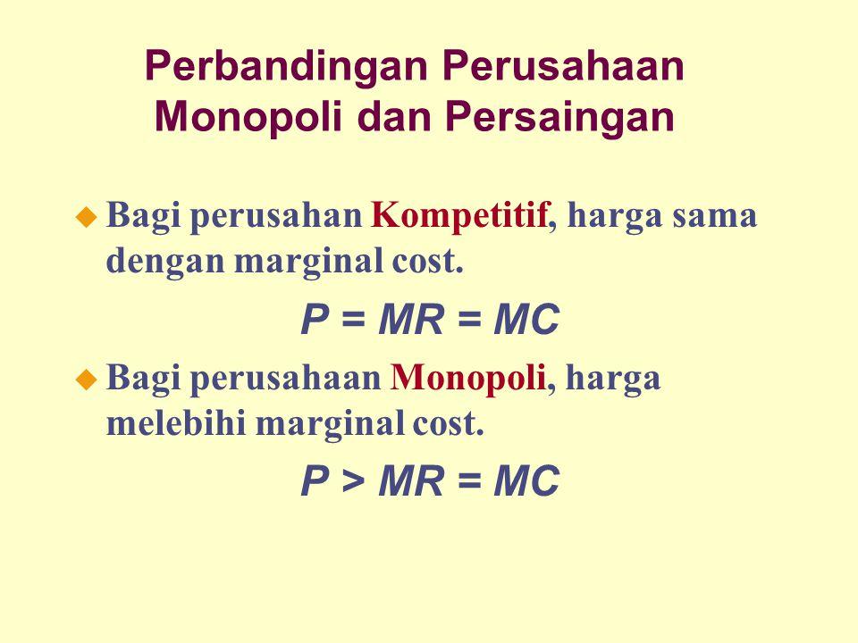 Perbandingan Perusahaan Monopoli dan Persaingan