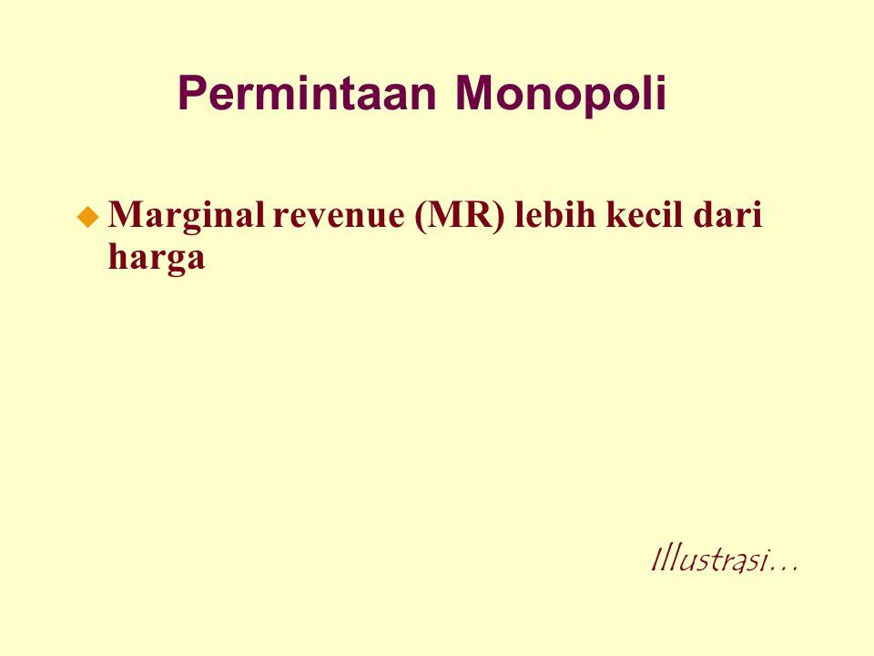 Permintaan Monopoli Marginal revenue (MR) lebih kecil dari harga