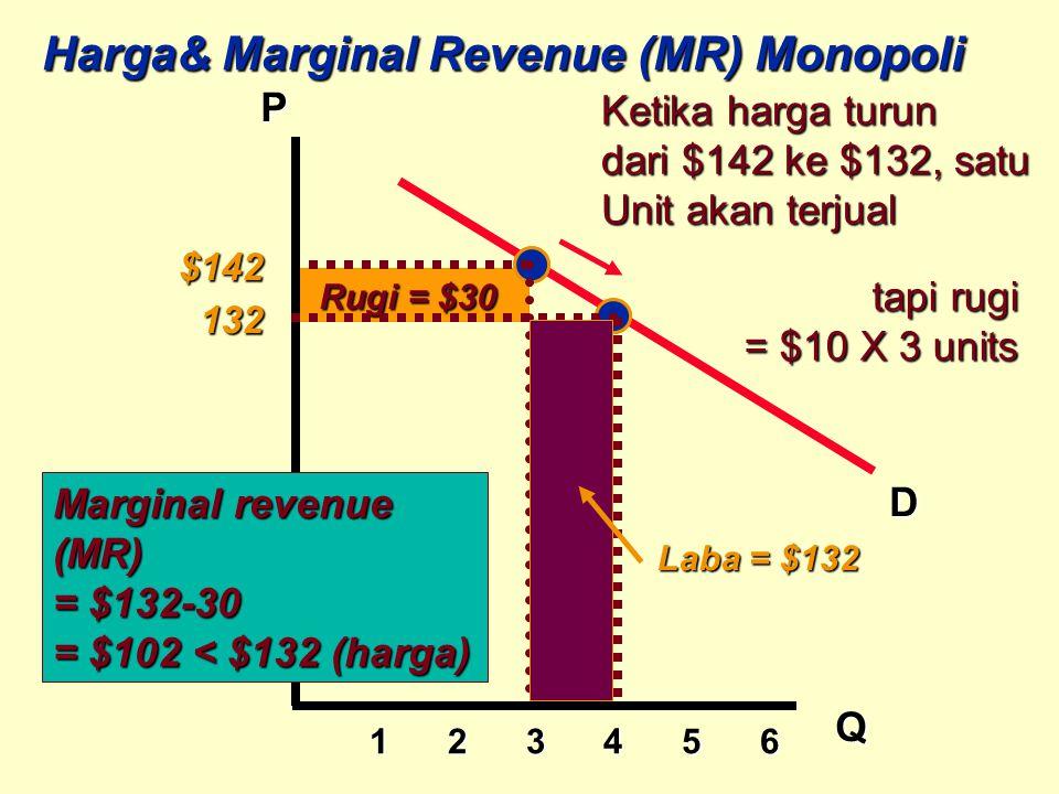 Harga& Marginal Revenue (MR) Monopoli