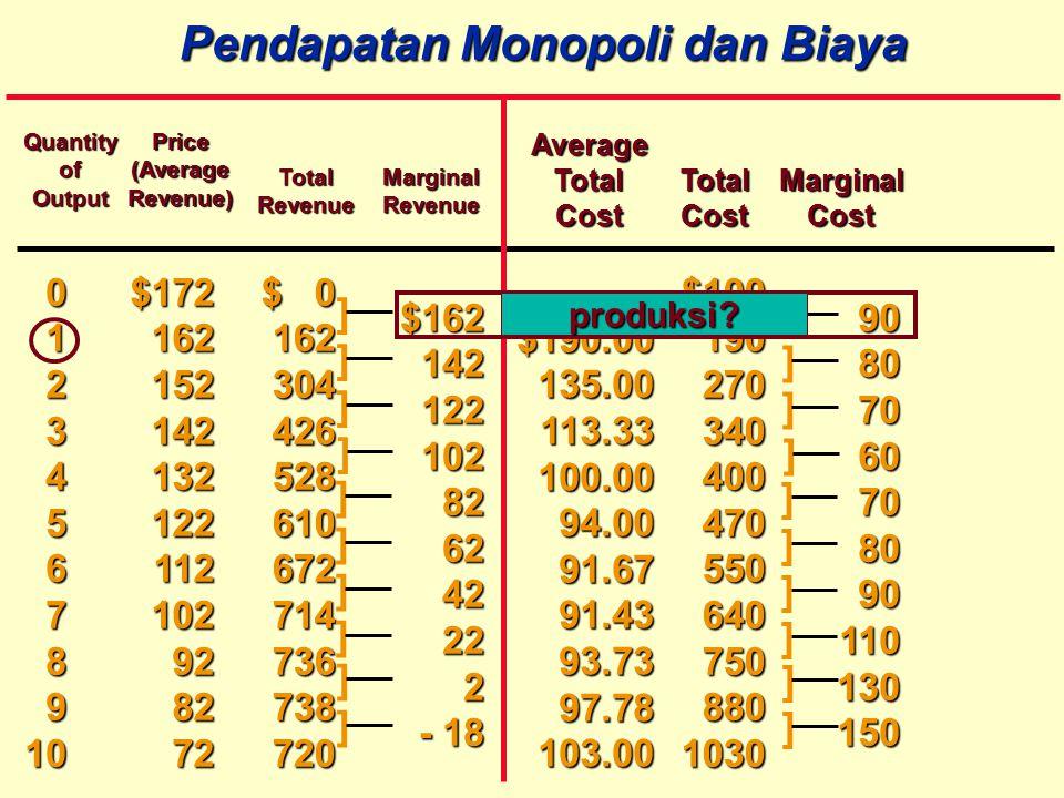 Pendapatan Monopoli dan Biaya