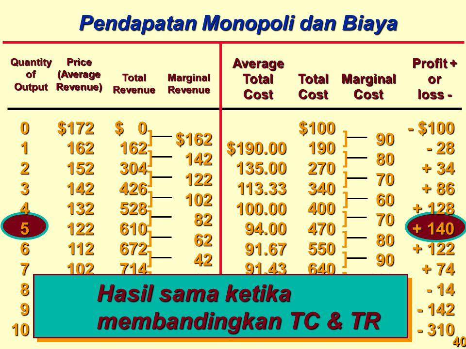 Hasil sama ketika membandingkan TC & TR Pendapatan Monopoli dan Biaya
