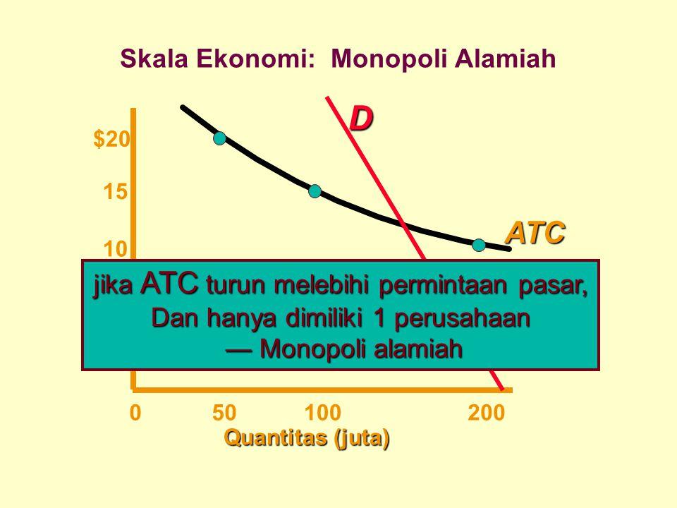Skala Ekonomi: Monopoli Alamiah
