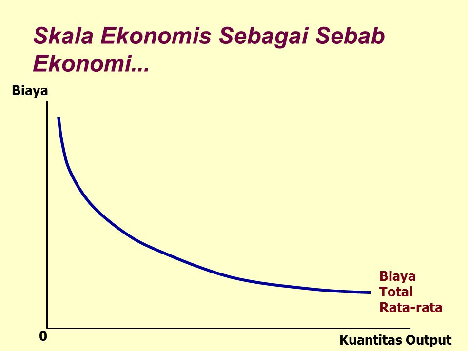 Skala Ekonomis Sebagai Sebab Ekonomi...