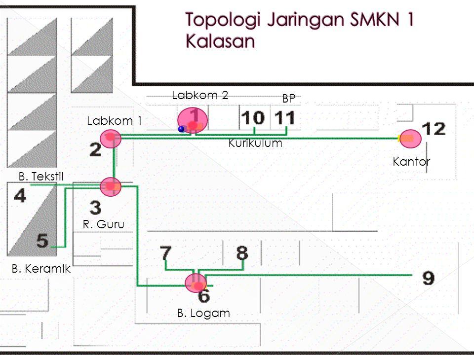 Topologi Jaringan SMKN 1 Kalasan
