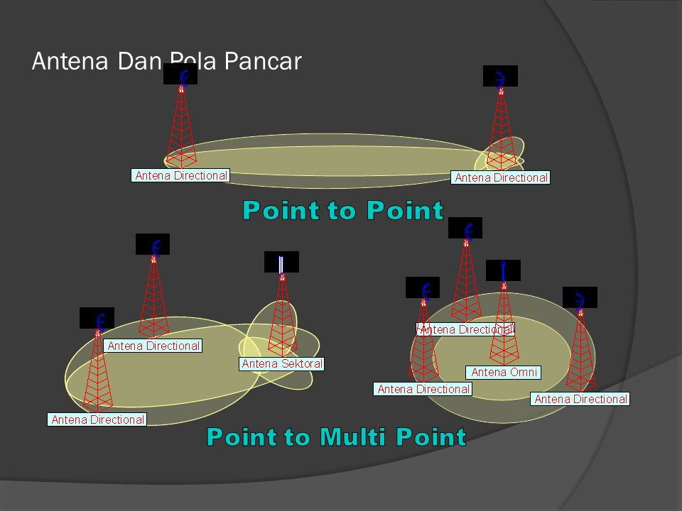 Antena Dan Pola Pancar Point to Point Point to Multi Point